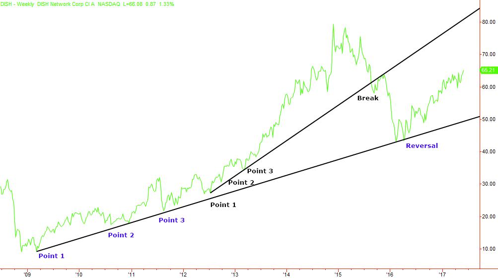 trend line break